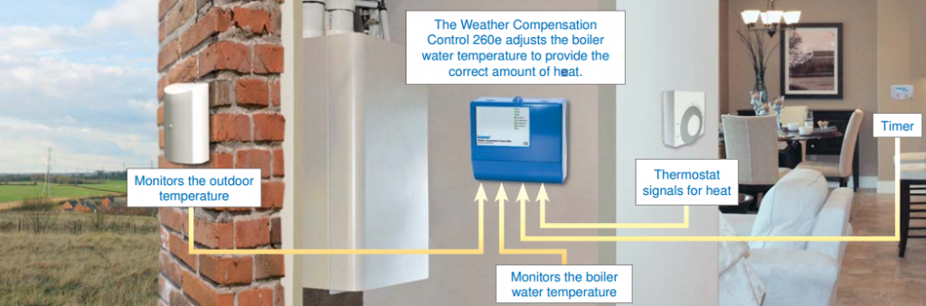 Kanmor – Weather Compensation Control